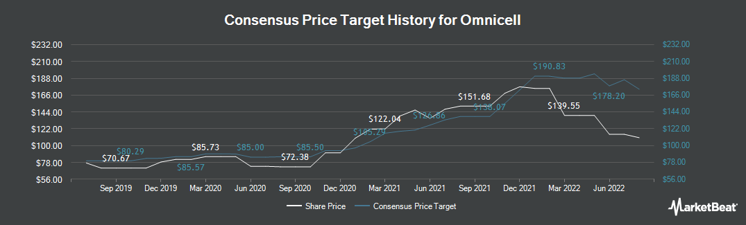 Price Target History for Omnicell (NASDAQ:OMCL)