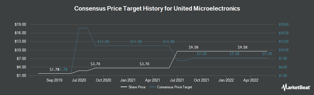 Price Target History for United Microelectronics Corporation (NYSE:UMC)