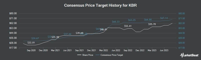 Price Target History for KBR (NYSE:KBR)