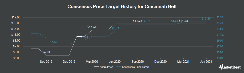 Price Target History for Cincinnati Bell (NYSE:CBB)