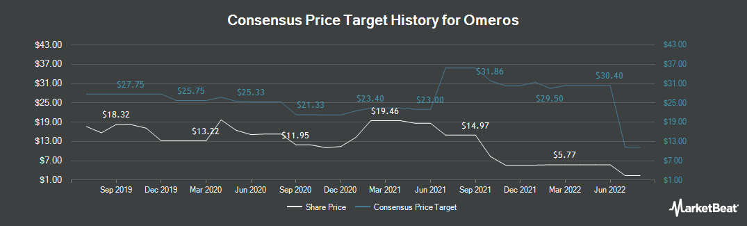 Price Target History for Omeros (NASDAQ:OMER)