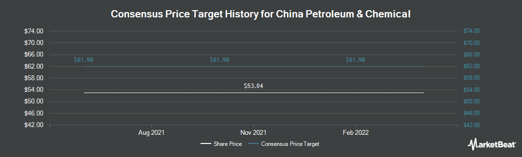 Price Target History for China Petroleum & Chemical (NYSE:SNP)