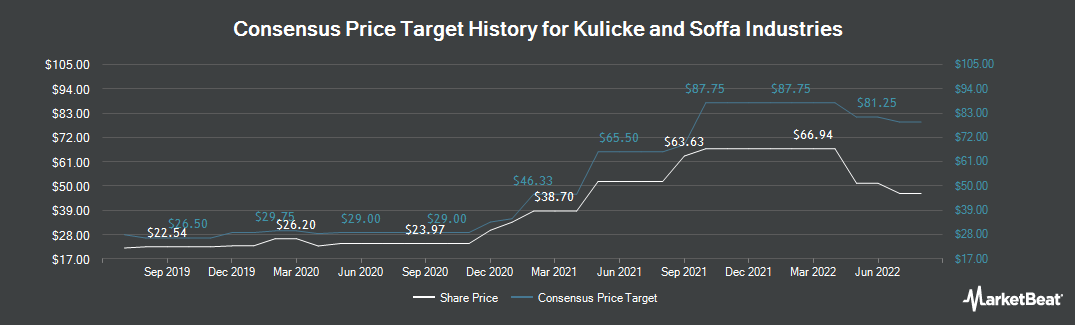 Price Target History for Kulicke and Soffa Industries (NASDAQ:KLIC)