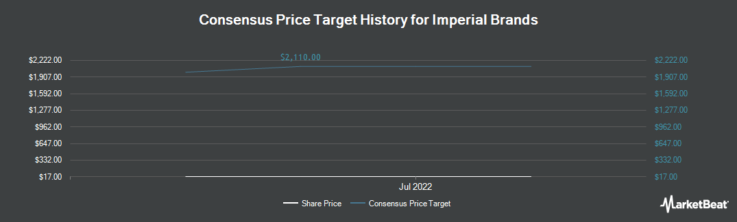 Price Target History for Imperial Tobacco Group (OTCMKTS:IMBBY)