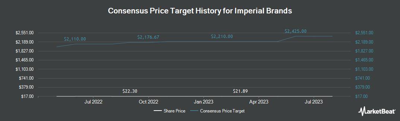 Price Target History for Imperial Brands (OTCMKTS:IMBBY)