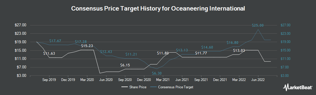 Price Target History for Oceaneering International (NYSE:OII)