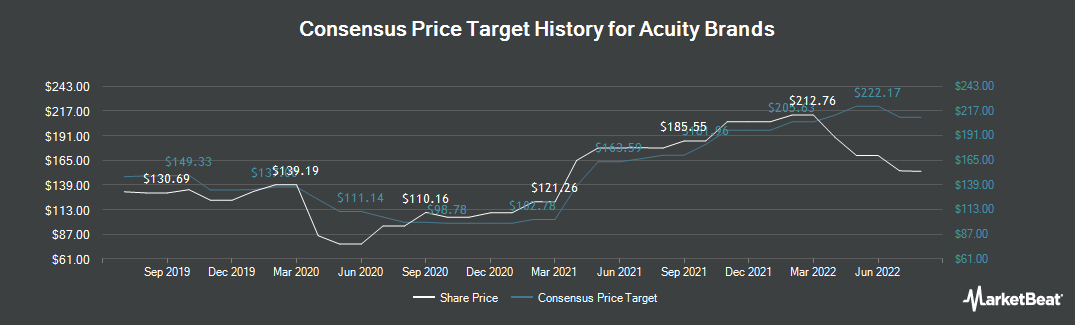 Price Target History for Acuity Brands (NYSE:AYI)