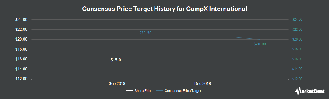 Price Target History for CompX International (NYSEAMERICAN:CIX)