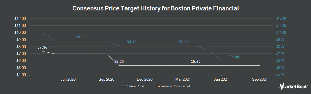 Price Target History for Boston Private Financial (NASDAQ:BPFH)
