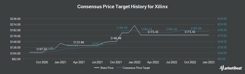 Price Target History for Xilinx (NASDAQ:XLNX)