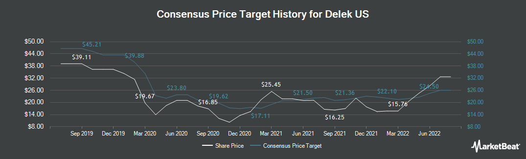 Price Target History for Delek US (NYSE:DK)