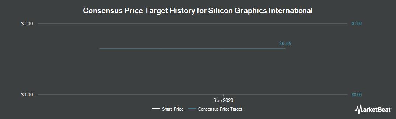 Price Target History for Silicon Graphics International (NASDAQ:SGI)