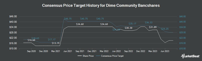 Price Target History for Dime Community Bancshares (NASDAQ:DCOM)