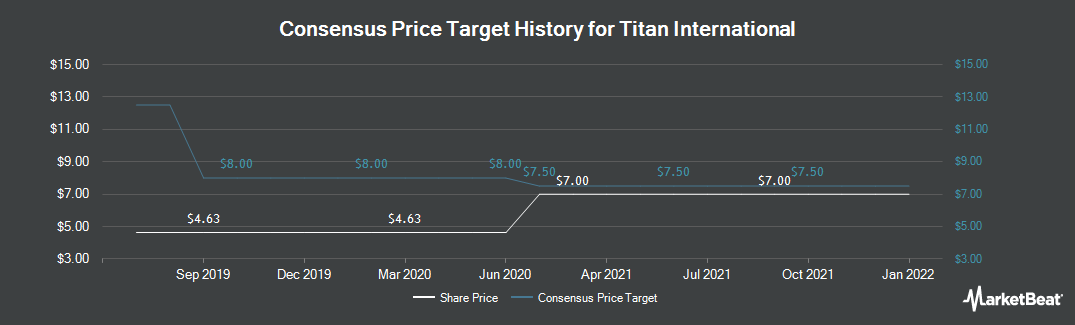 Price Target History for Titan International (NYSE:TWI)