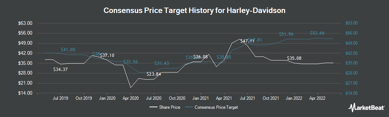 Price Target History for Harley-Davidson (NYSE:HOG)