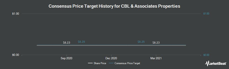 Price Target History for CBL & Associates Properties (NYSE:CBL)