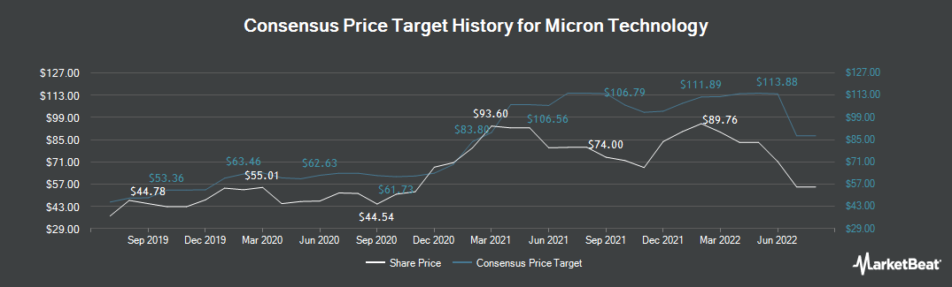 Price Target History for Micron Technology (NASDAQ:MU)