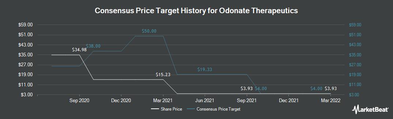 Price Target History for Odonate Therapeutics (NASDAQ:ODT)