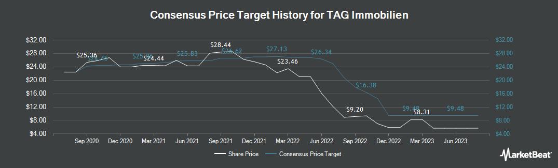 Price Target History for TAG Tegernsee Immobilien und Beteiligung (ETR:TEG)
