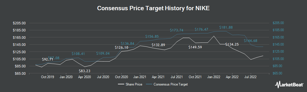 Price Target History for Nike (NYSE:NKE)