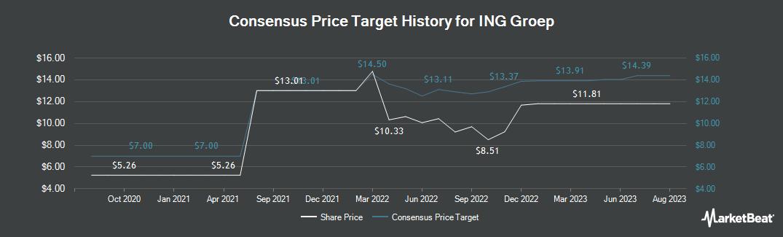 Price Target History for ING Groep (NYSE:ING)