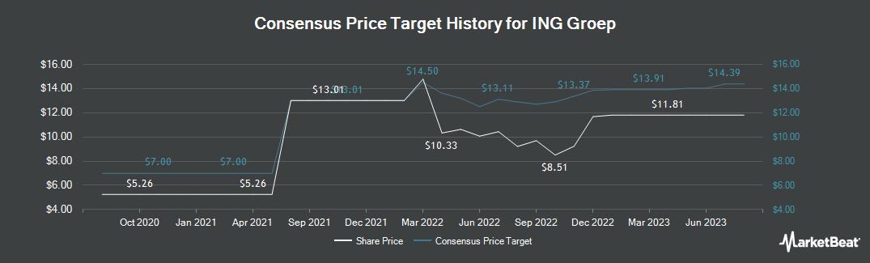 Price Target History for ING Group (NYSE:ING)