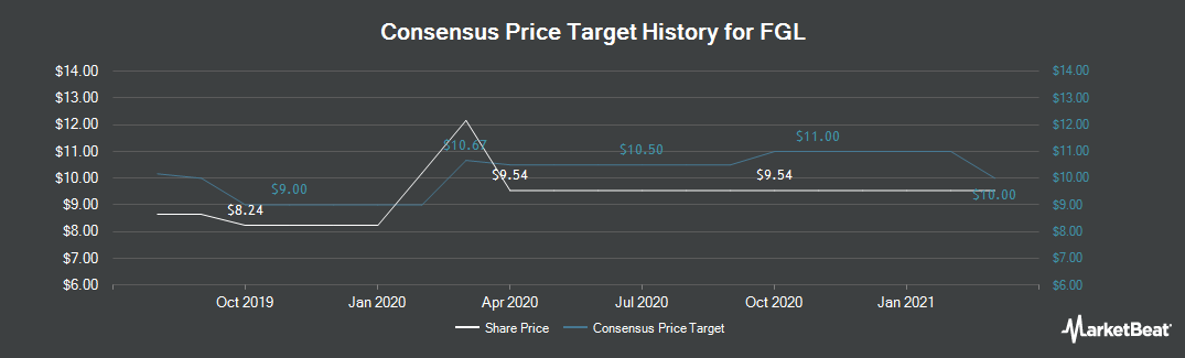 Price Target History for FGL (NYSE:FG)