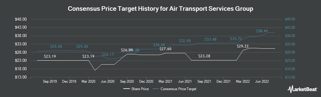 Price Target History for Air Transport Services Group (NASDAQ:ATSG)