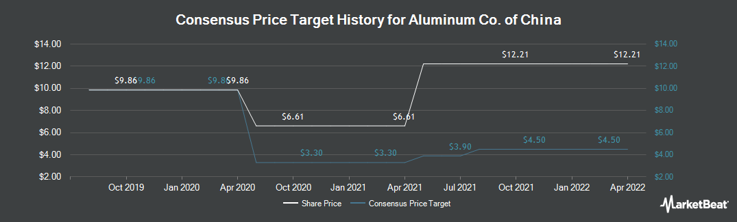 Price Target History for Aluminum Corp. of China (NYSE:ACH)