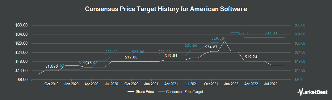 Price Target History for American Software (NASDAQ:AMSWA)