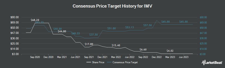 Price Target History for IMV (TSE:IMV)