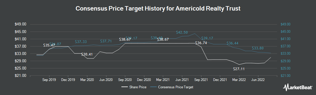 Price Target History for Americold Realty Trust (NYSE:COLD)