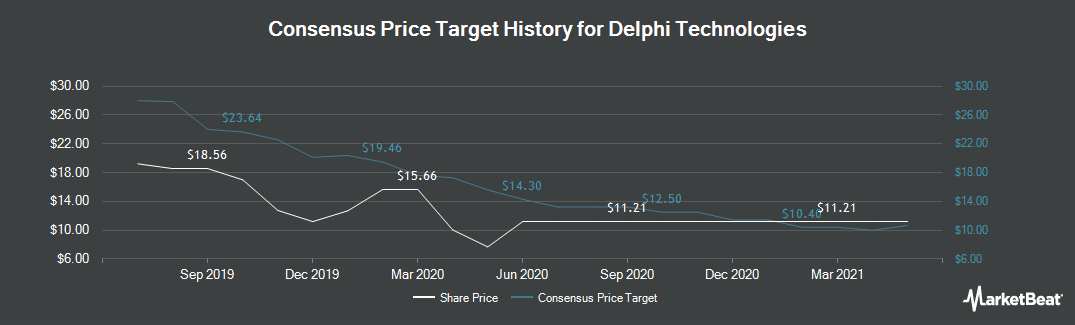 Price Target History for Delphi Technologies (NYSE:DLPH)