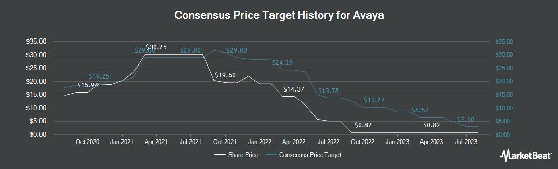 Price Target History for Avaya (NYSE:AVYA)