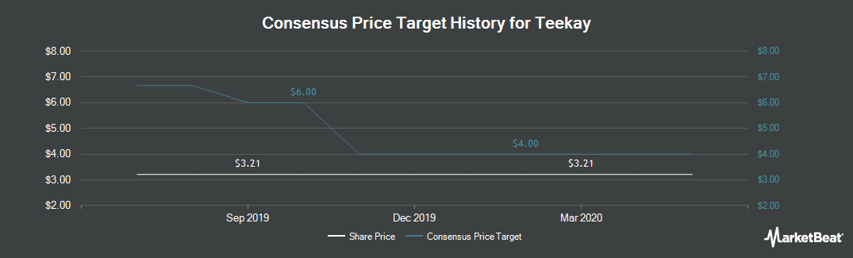 Price Target History for Teekay (NYSE:TK)