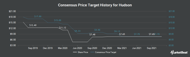Price Target History for Hudson (NYSE:HUD)