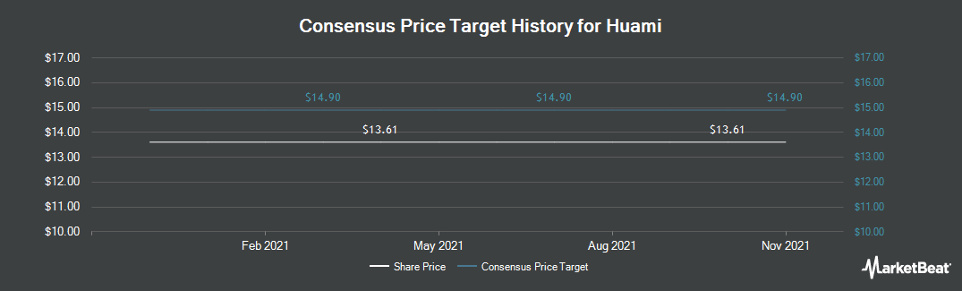 Price Target History for Huami (NYSE:HMI)
