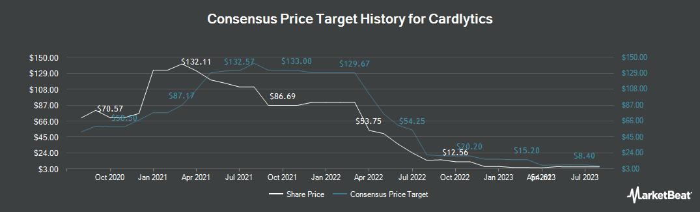 Price Target History for Cardlytics (NASDAQ:CDLX)