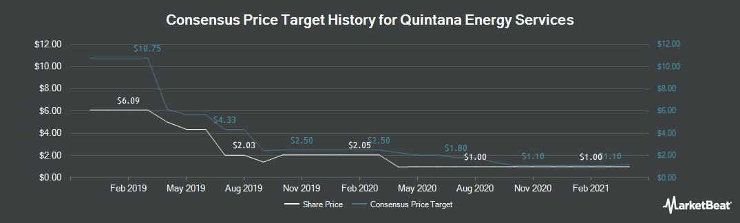 Price Target History for Quintana Energy Services (NYSE:QES)
