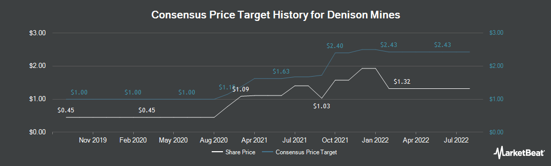 Price Target History for Denison Mines (NYSEAMERICAN:DNN)