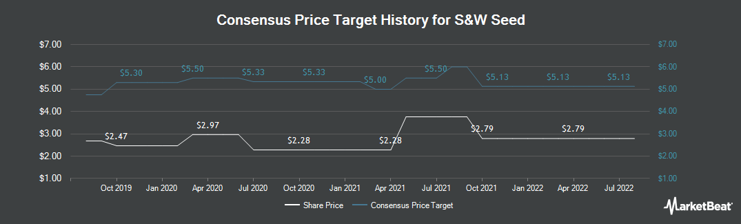 Price Target History for S&w Seed (NASDAQ:SANW)