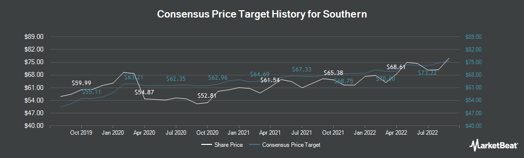 Price Target History for Southern Company (The) (NYSE:SO)