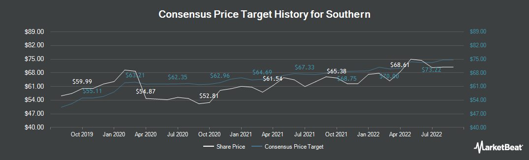 Price Target History for Southern (NYSE:SO)