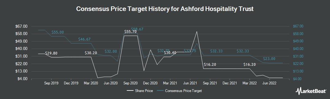 Price Target History for Ashford Hospitality Trust (NYSE:AHT)
