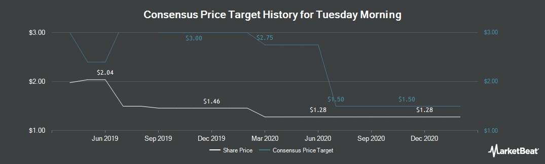 Price Target History for Tuesday Morning (NASDAQ:TUES)