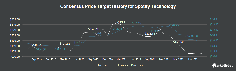 Price Target History for Spotify (NASDAQ:SPOT)
