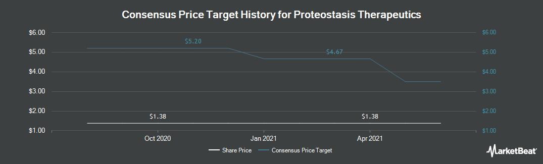 Price Target History for Proteostasis Therapeutics (NASDAQ:PTI)