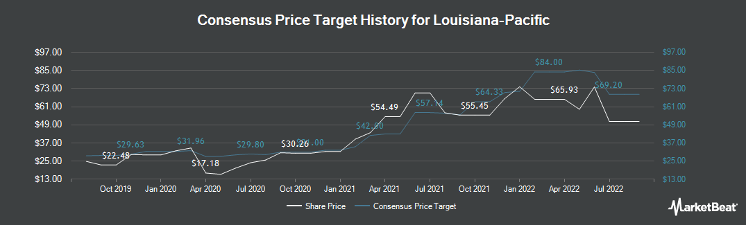 Price Target History for Louisiana-Pacific Corporation (NYSE:LPX)