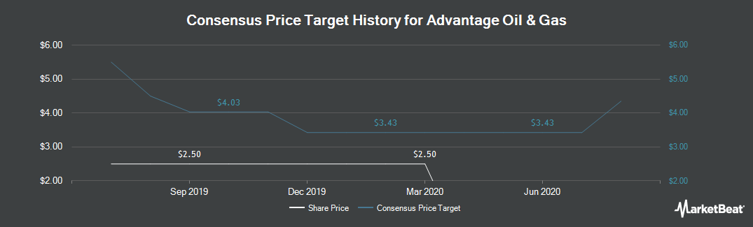Price Target History for Advantage Oil & Gas (NYSE:AAV)