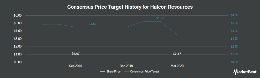 Price Target History for Halcon Resources (NYSE:HK)